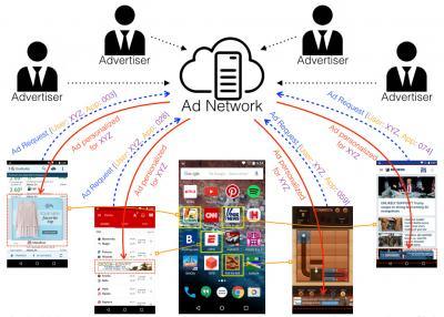 Mobile App Ad Delivery