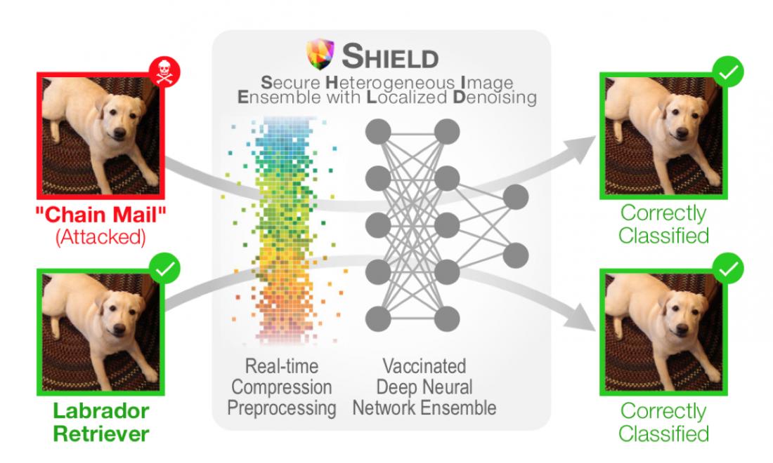 SHIELD by Georgia Tech and Intel